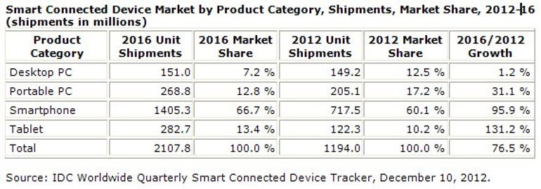 Table of shipments by type of device