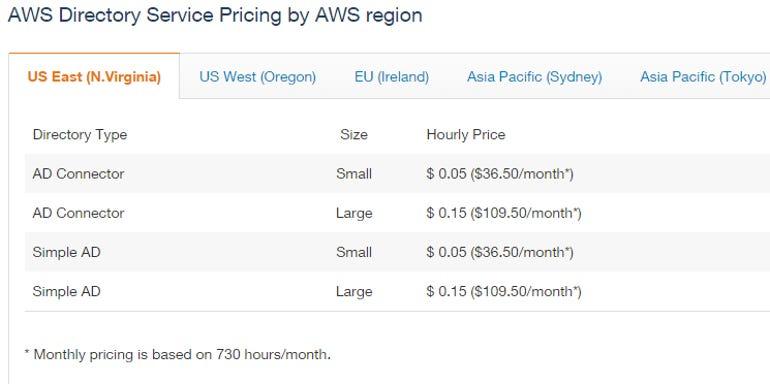awsdirectory pricing