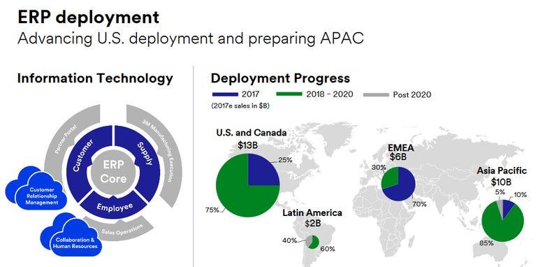3m-erp-deployment.png