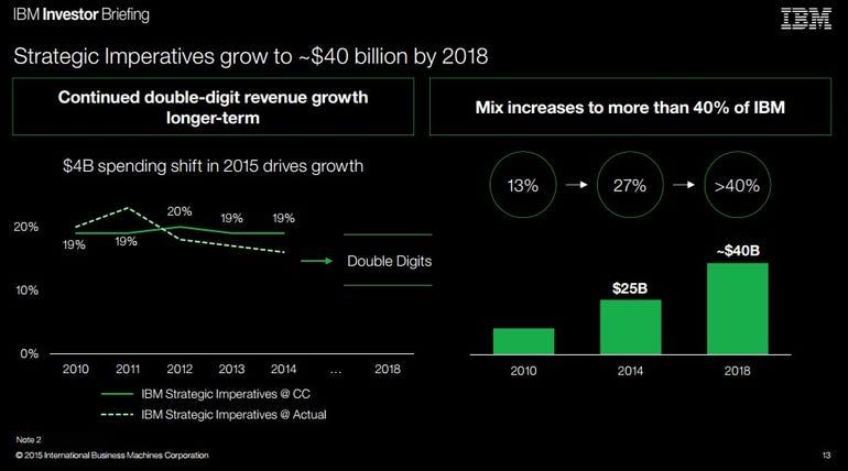 ibm-growth-plan-to-2018.jpg