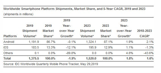 smartphone-projections-2019.png