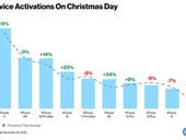 Christmas Day smartphone activations plummet 23%, but the iPhone dominates the top 10
