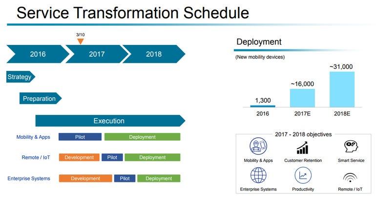utc-service-transformation.png