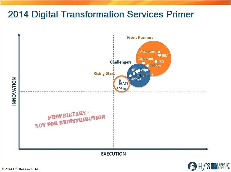HFS services firm rankings on digital transformation