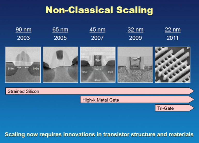 Intel Non-Classical Scaling