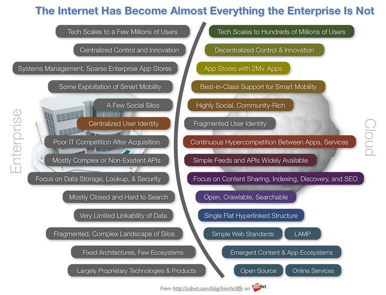 The Internet inside the Enterprise