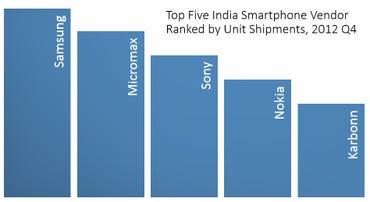 Top Five Smartphone Vendors in India