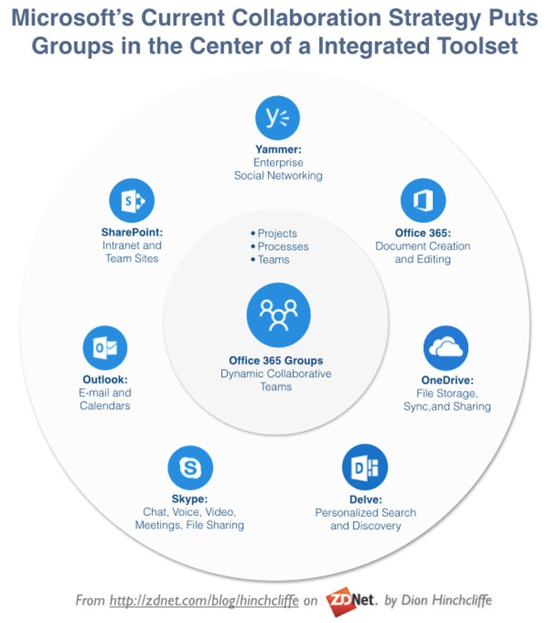Microsoft's Collaboration Strategy Centered Around Office 365 Groups