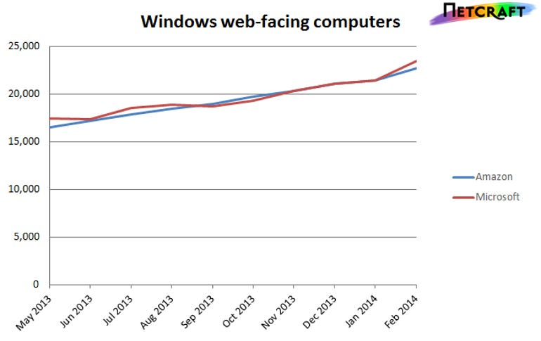 graph showing Microsoft and Amazon hosting Windows computers