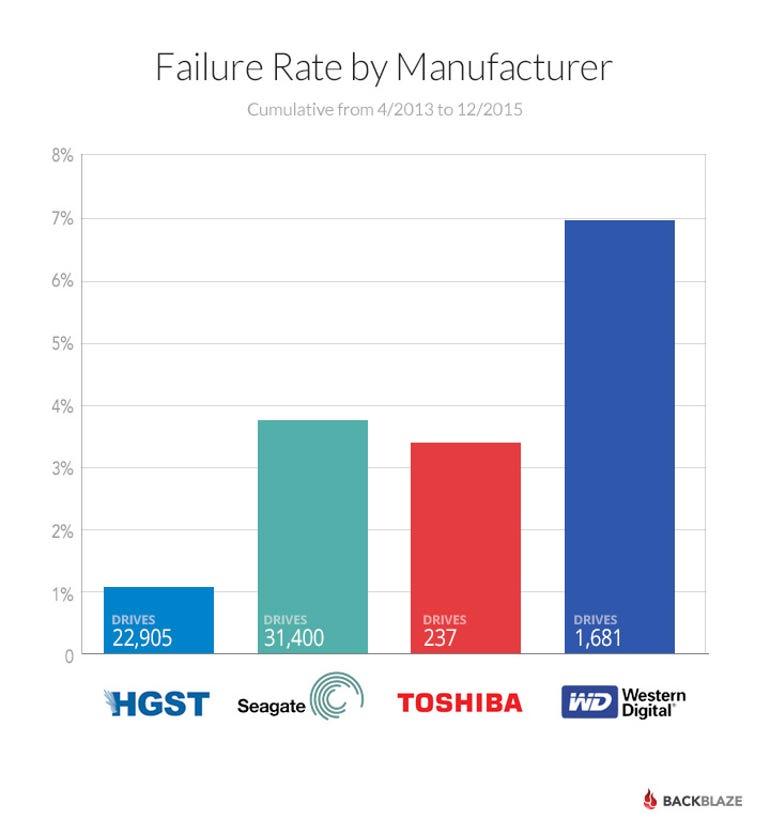 Backblaze barchart of drive failures by manufacturer
