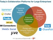 The major enterprise collaboration platforms and their mobile clients