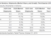 Tablet market weak in Q3, but Apple's iPad Pro holds and Amazon's Fire sale boosts share