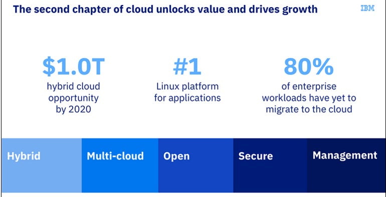 ibm-cloud-second-chapter.png