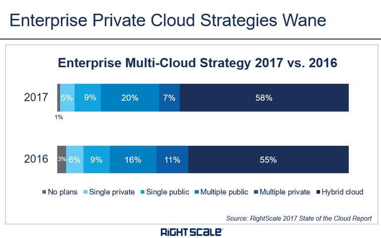 enterprise-private-cloud-strategy-2017.png