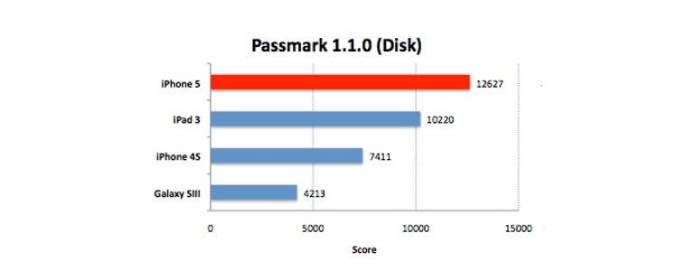 iphone5-passmark-disk