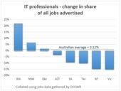 IT pros increase their share of the Aussie job market