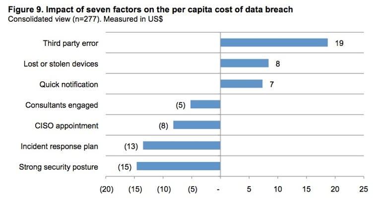 data breach cost factors