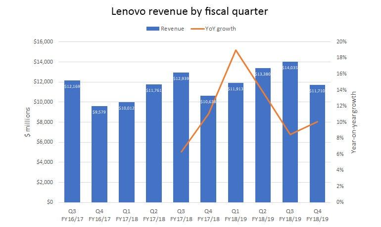 lenovo-revenue-fiscal-quarter.png