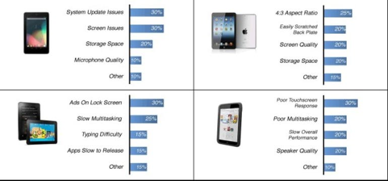 Bar charts of problems with 7in tablets
