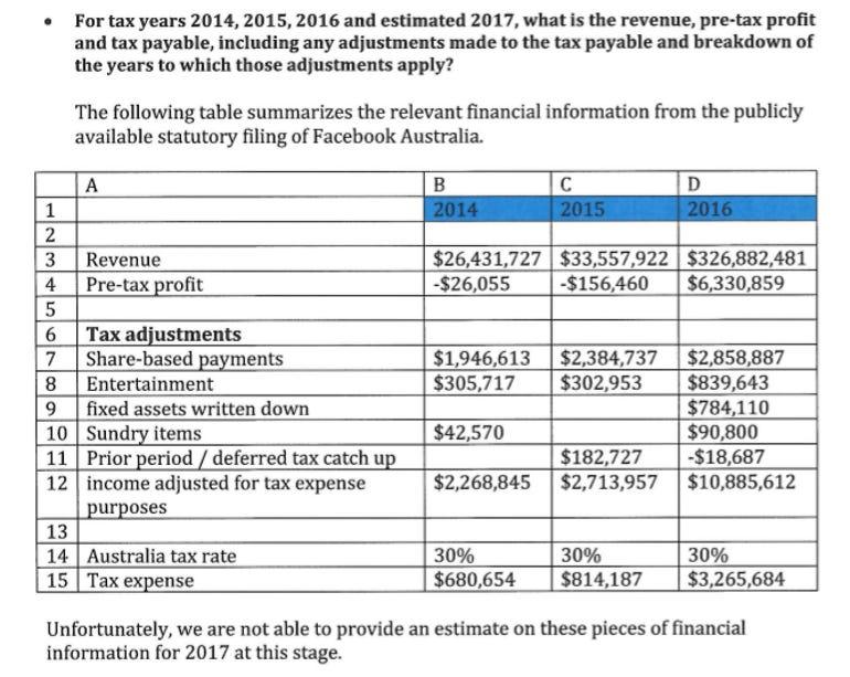 facebook-revenue-australia.png