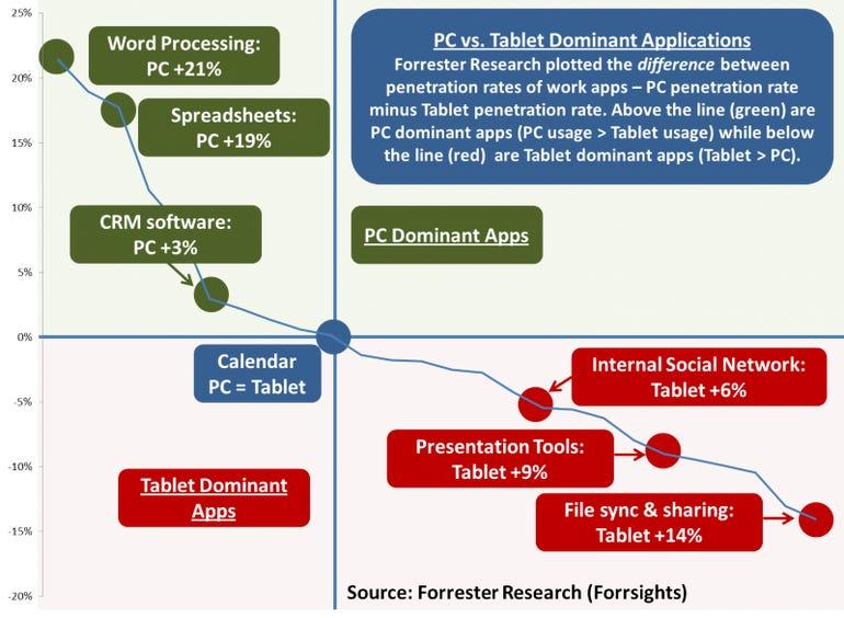 PC vs tablet