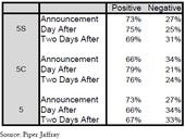 Apple iPhone 5C sentiment improves among 'more normal people'