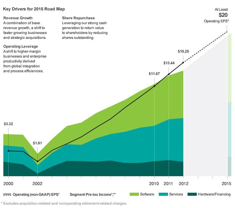 Graph from IBM's annual report showing EPS targets