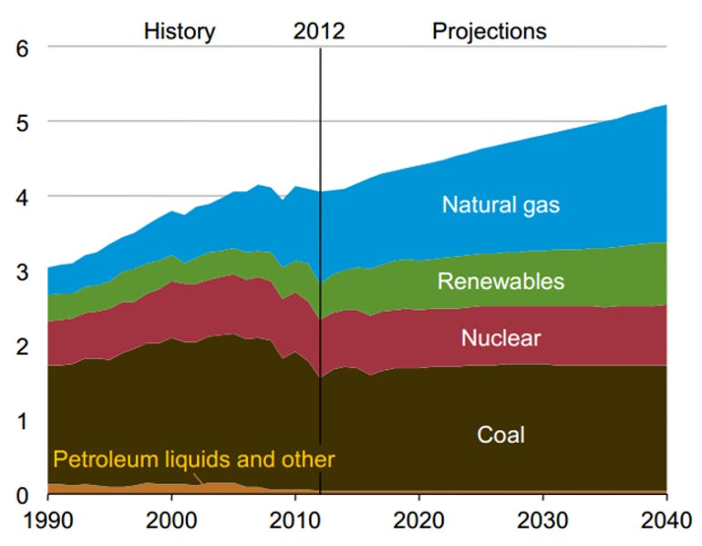 EIA-electricitybyfuel-2040-projection