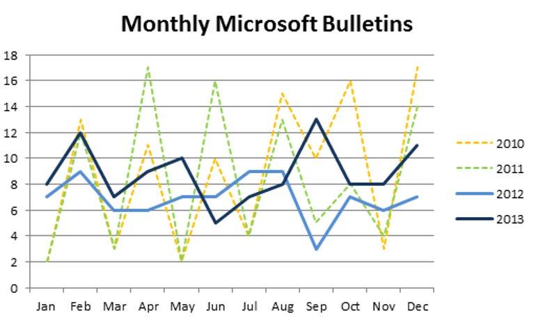 Microsoft.Bulletins.2010-2013