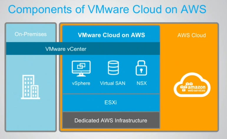 aws-vmware-components.png
