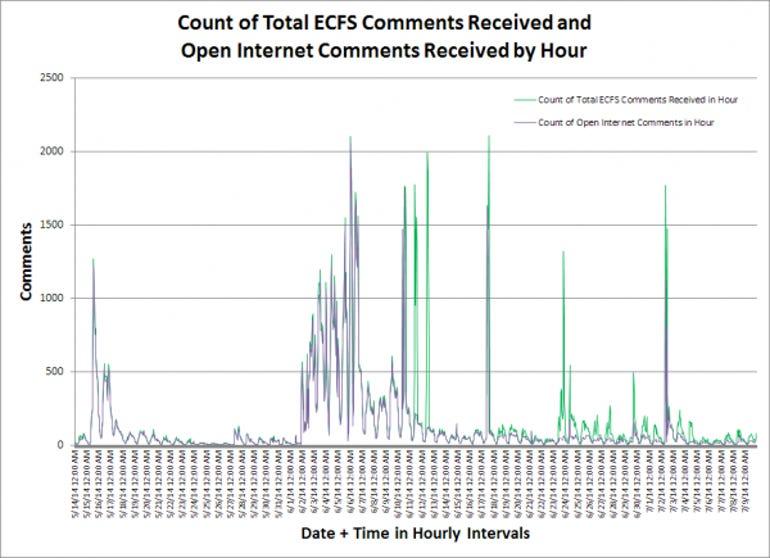 zdnet-fcc-count-ecfs-hourly-chart-slide2