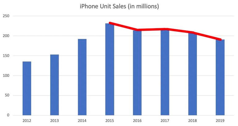iPhone unit sales have been declining steadily for 5 years