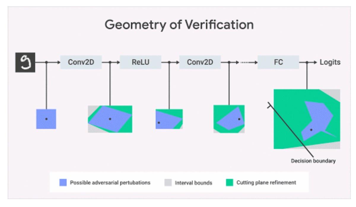 google-deepmind-geometry-of-verification.png