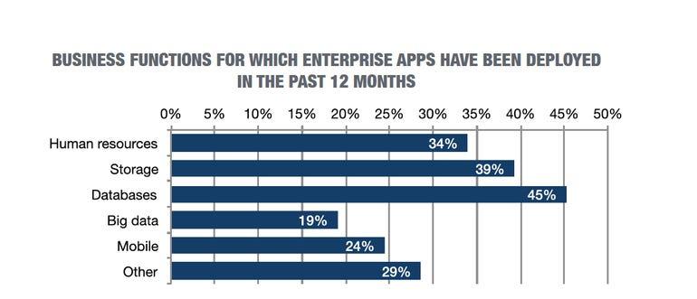 business-function-enterprise-software.png
