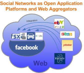 Social Networks As Open Platforms and Web Aggregators