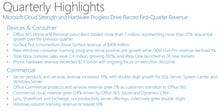 Microsoft's Q1 shines; Office 365 leads results