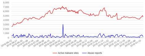 URLhaus malicious domain reports since March 2018