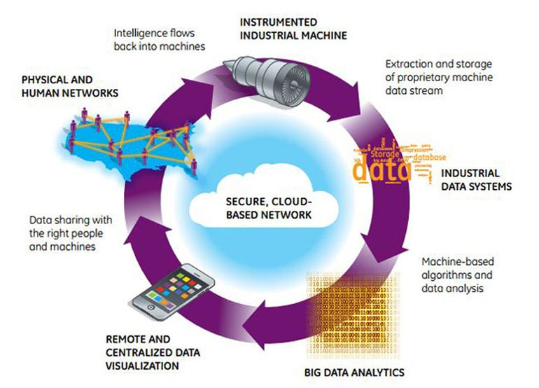 ge-industrial-internet-data-loop_Big