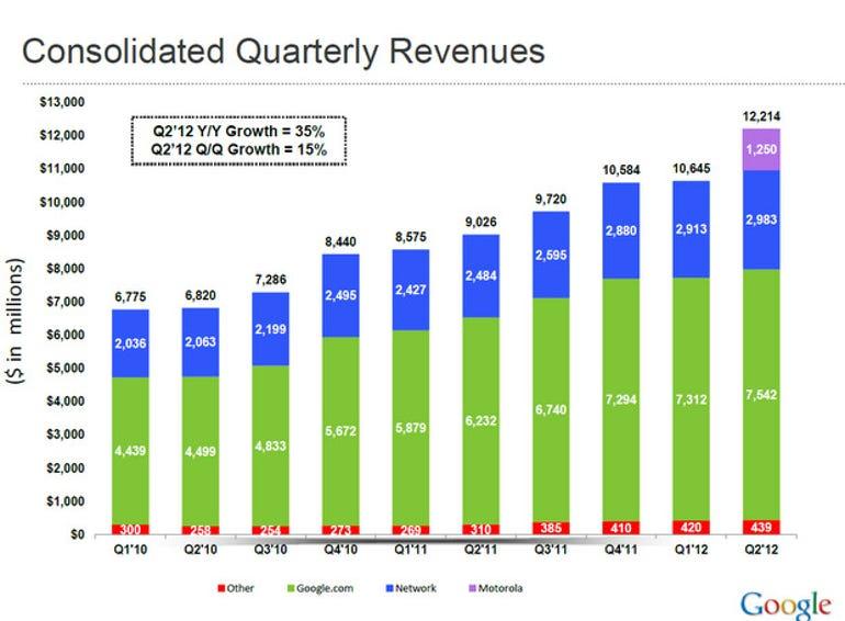 zdnet-google-q2-2012-earnings-slide-1