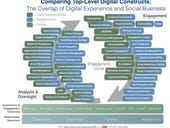 Is digital experience management the new social business?