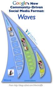 The enterprise implications of Google Wave