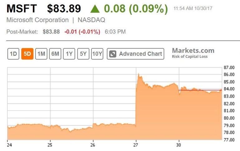 Graph of Microsoft's share price