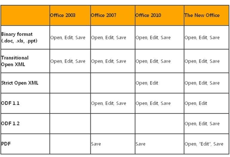 Office doc types