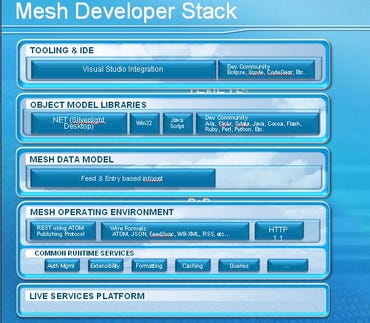 Ten things to know about Microsoft's Live Mesh