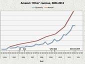 In pictures: The rise of AWS
