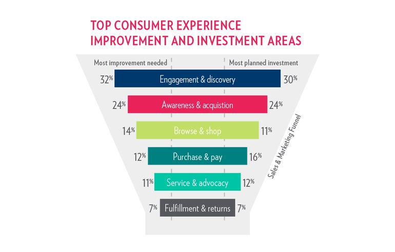 investment-and-improvement-areas.png