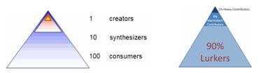 Social Media Growth: Horowitz's and Nielsen's Pyramid