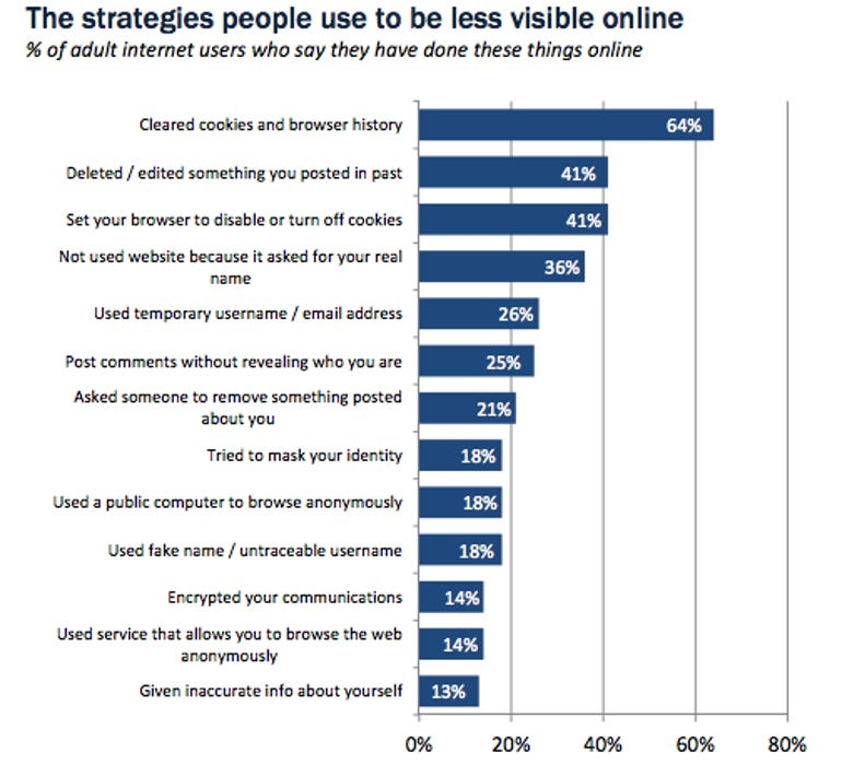Pew resarch on how people hide their visibility on line Aug. 2013