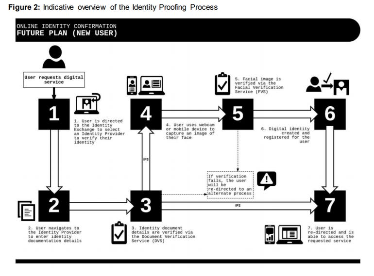 govpass-identity-proofing-process.png