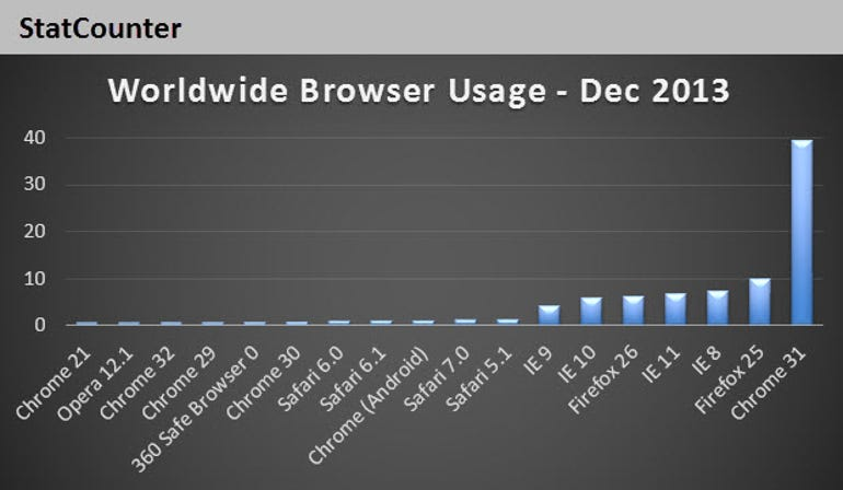 Top-browsers-share-Dec-2013-statcounter